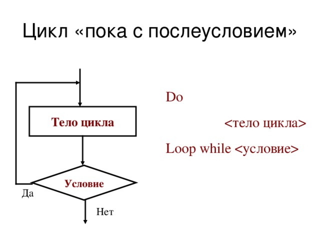 Цикл «пока c послеусловием» Do   Loop while  Тело цикла Условие Да Нет