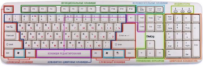 Визуальное разграничение клавиш